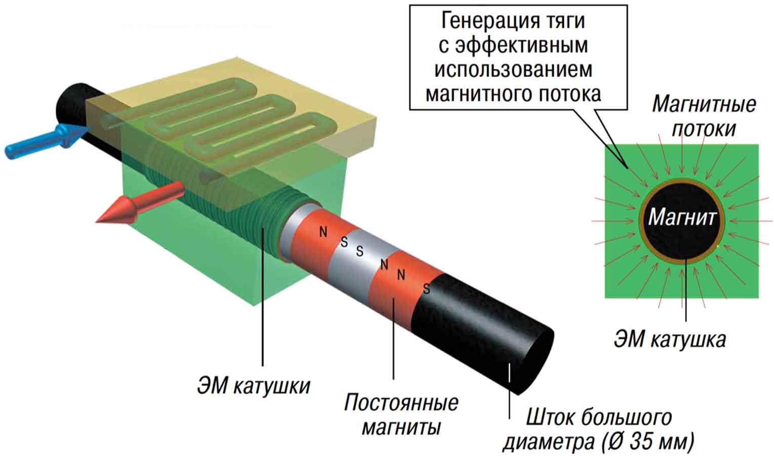 Excetek shaft linear