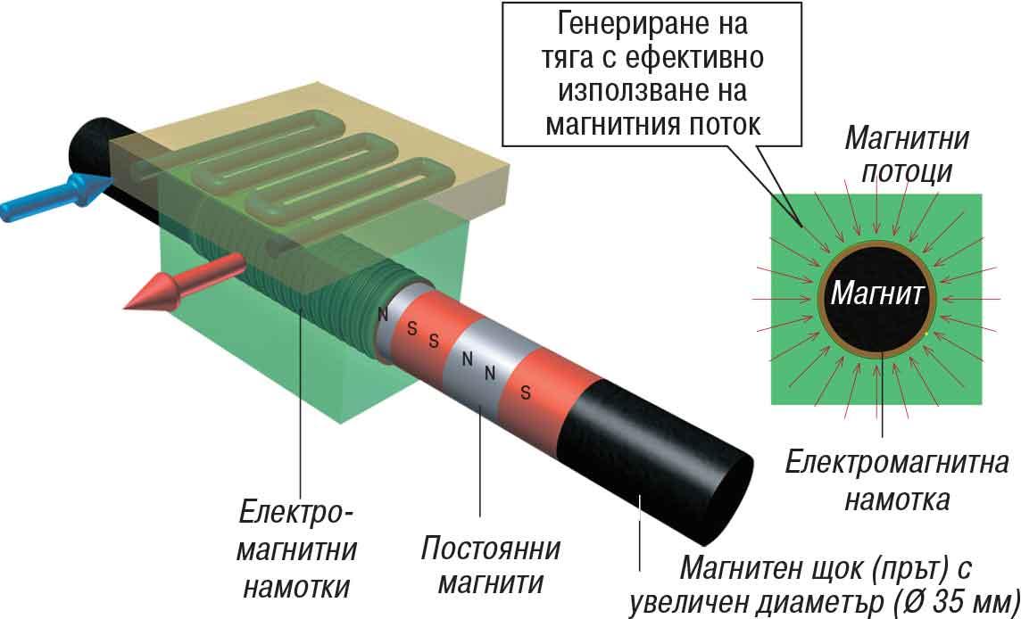 щоково-линейни двигатели Excetek