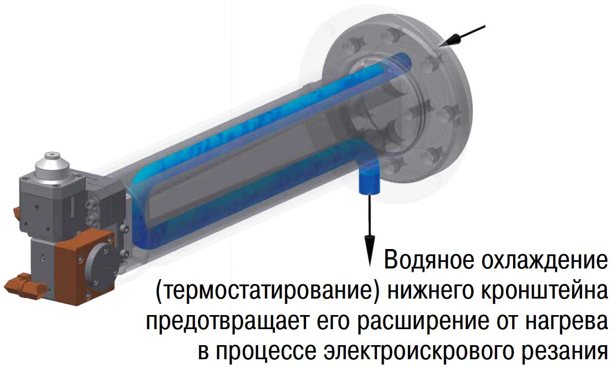 термостатируемый нижний кронштейн электроискрового станка