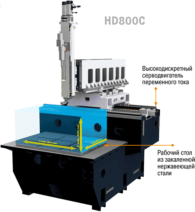 конструкция супердрели Excetek HD800C